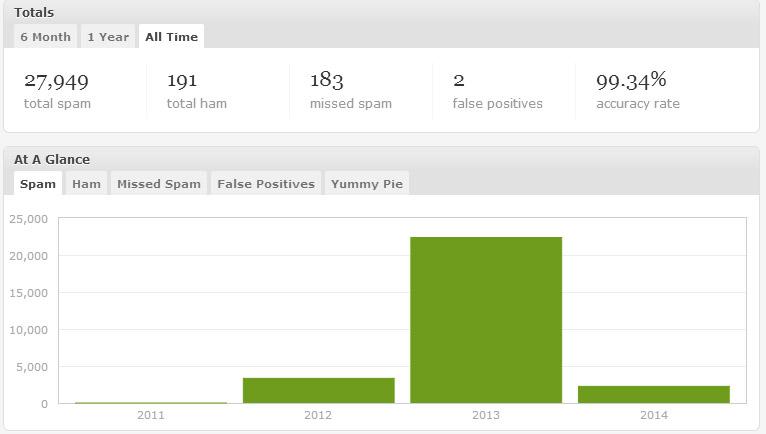 Akismet Spam Statistics